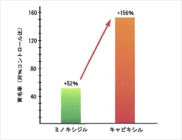 キャピキシルの育毛実験グラフ